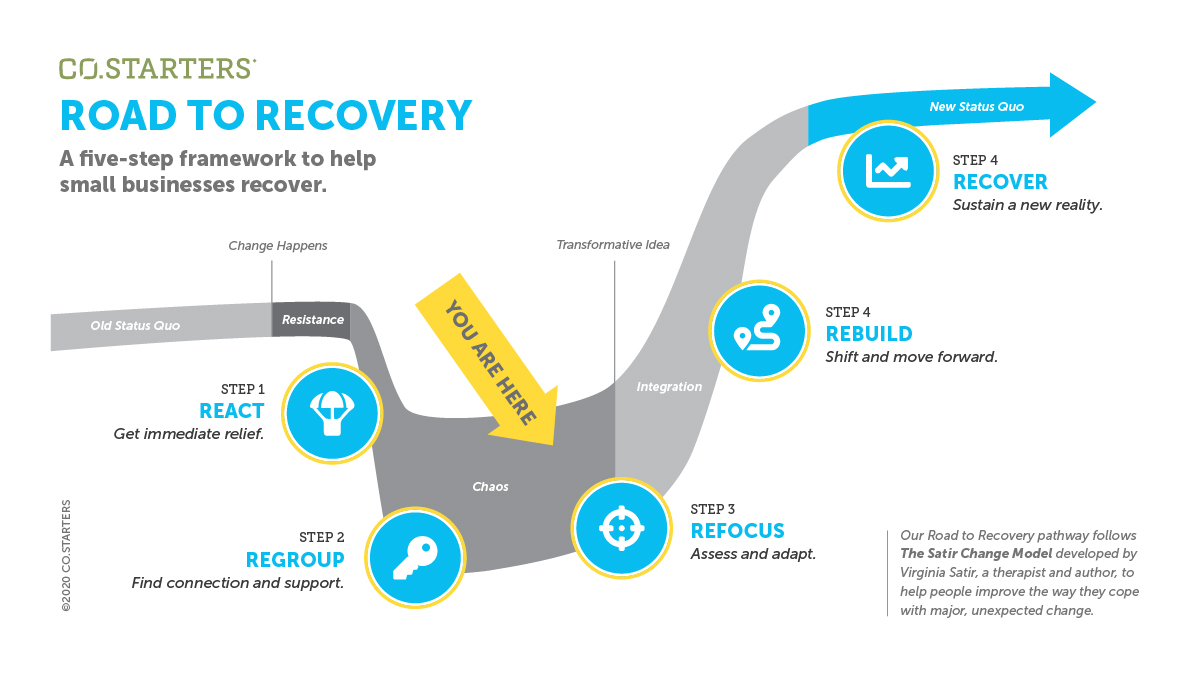 CO.STARTERS Road to Recovery path